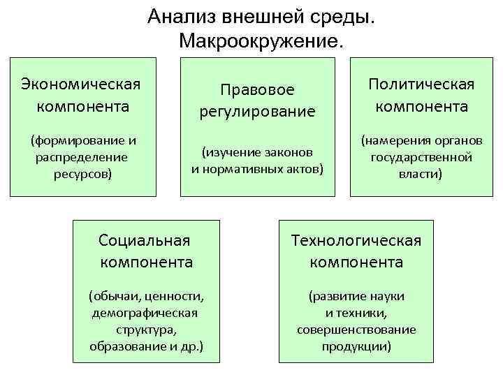 Анализ внешней среды.    Макроокружение.  Экономическая