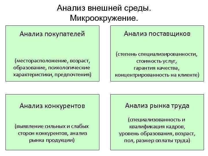 Анализ внешней среды.     Микроокружение.  Анализ