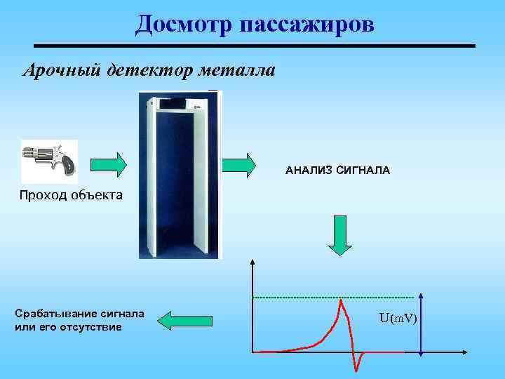 Досмотр пассажиров Арочный детектор металла      Uniform