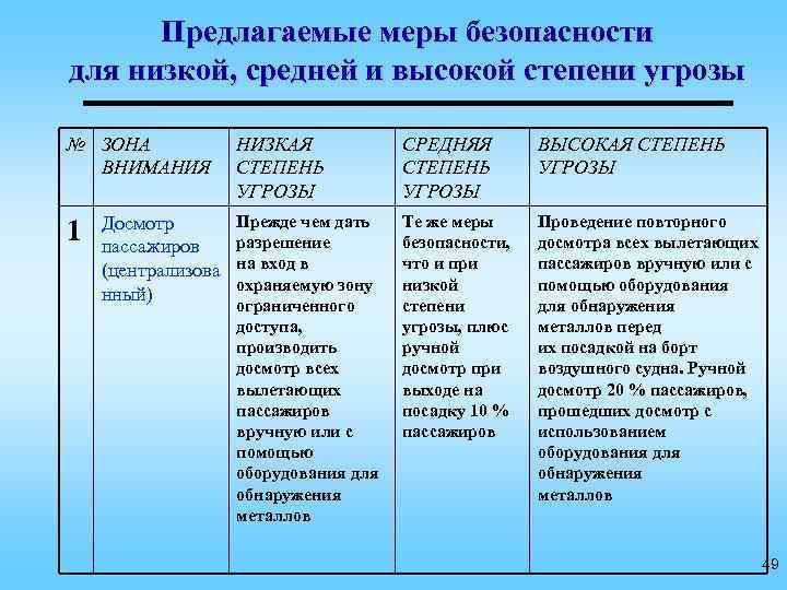 Предлагаемые меры безопасности для низкой, средней и высокой степени угрозы № ЗОНА