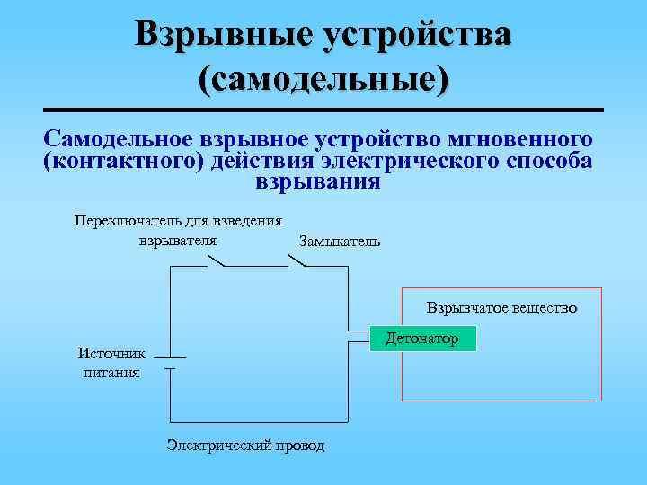 Взрывные устройства   (самодельные) Самодельное взрывное устройство мгновенного (контактного) действия