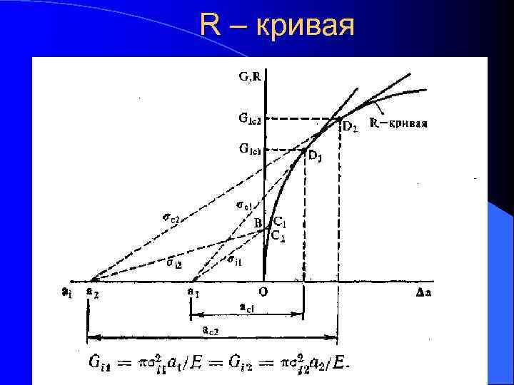 R – кривая