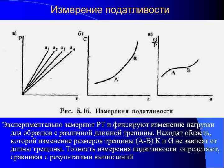 Измерение податливости Экспериментально замеряют РТ и фиксируют изменение нагрузки  для