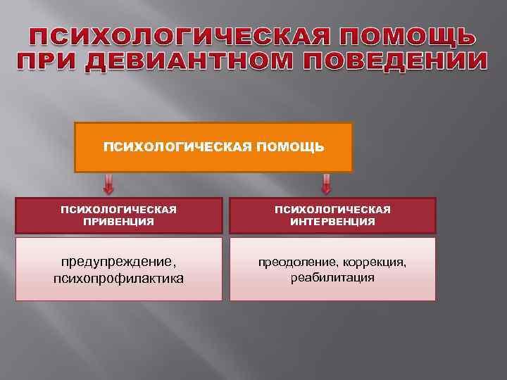 ПСИХОЛОГИЧЕСКАЯ ПОМОЩЬ  ПСИХОЛОГИЧЕСКАЯ  ПРИВЕНЦИЯ   ИНТЕРВЕНЦИЯ предупреждение, преодоление, коррекция, психопрофилактика