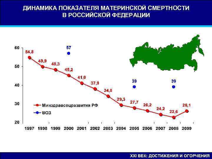 ДИНАМИКА ПОКАЗАТЕЛЯ МАТЕРИНСКОЙ СМЕРТНОСТИ  В РОССИЙСКОЙ ФЕДЕРАЦИИ      XXI
