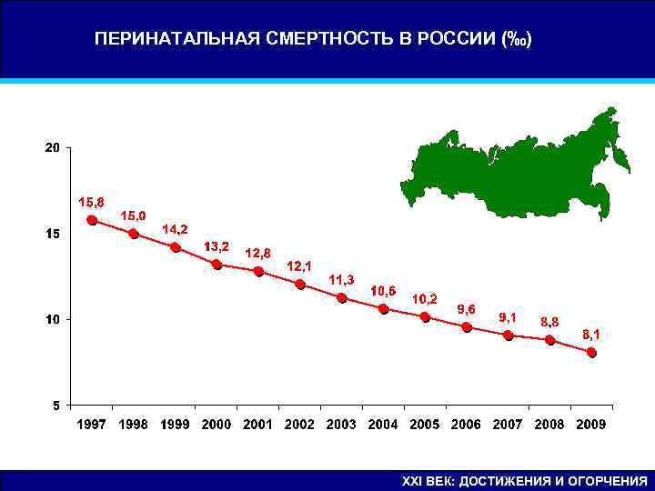 ПЕРИНАТАЛЬНАЯ СМЕРТНОСТЬ В РОССИИ (‰)      XXI ВЕК: ДОСТИЖЕНИЯ И