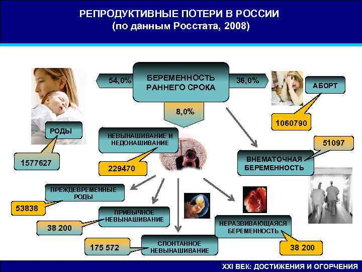 РЕПРОДУКТИВНЫЕ ПОТЕРИ В РОССИИ    (по данным Росстата, 2008)