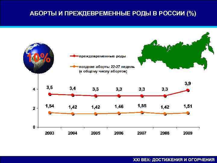 АБОРТЫ И ПРЕЖДЕВРЕМЕННЫЕ РОДЫ В РОССИИ (%) 10%      XXI