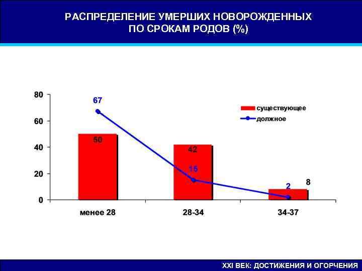 РАСПРЕДЕЛЕНИЕ УМЕРШИХ НОВОРОЖДЕННЫХ   ПО СРОКАМ РОДОВ (%)