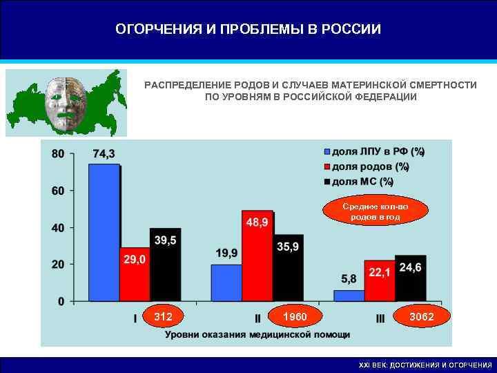ОГОРЧЕНИЯ И ПРОБЛЕМЫ В РОССИИ РАСПРЕДЕЛЕНИЕ РОДОВ И СЛУЧАЕВ МАТЕРИНСКОЙ СМЕРТНОСТИ   ПО