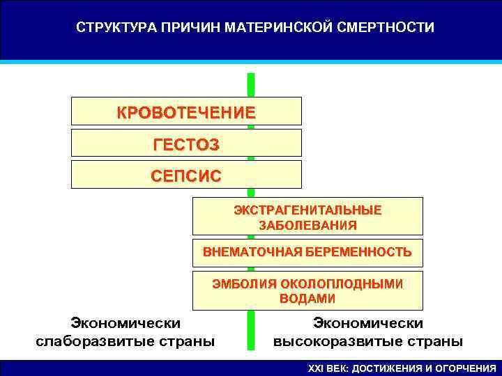 СТРУКТУРА ПРИЧИН МАТЕРИНСКОЙ СМЕРТНОСТИ   К Р О ВО Т Е