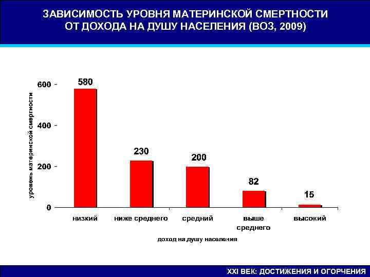 ЗАВИСИМОСТЬ УРОВНЯ МАТЕРИНСКОЙ СМЕРТНОСТИ  ОТ ДОХОДА НА ДУШУ НАСЕЛЕНИЯ (ВОЗ, 2009)