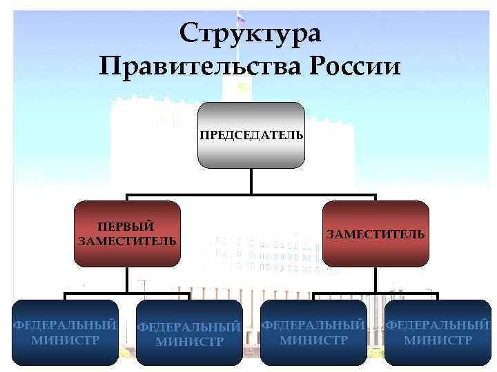 Структура   Правительства России     ПРЕДСЕДАТЕЛЬ