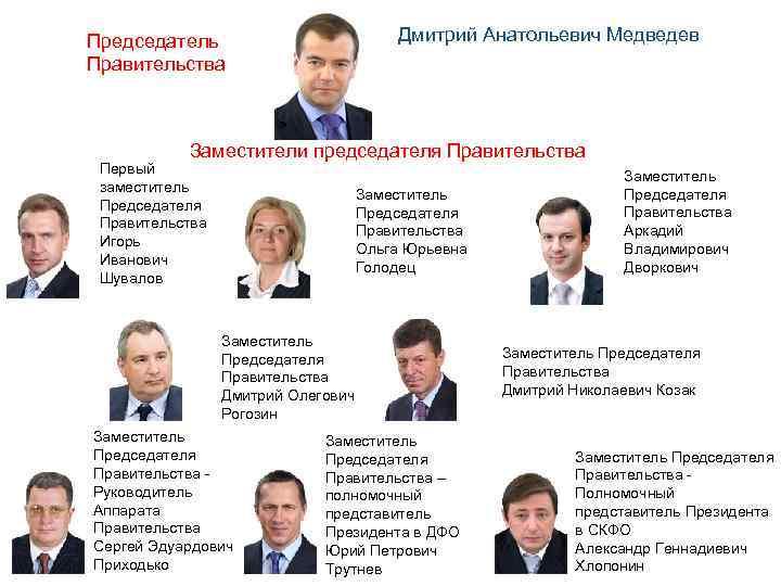 Председатель     Дмитрий Анатольевич Медведев Правительства    Заместители председателя
