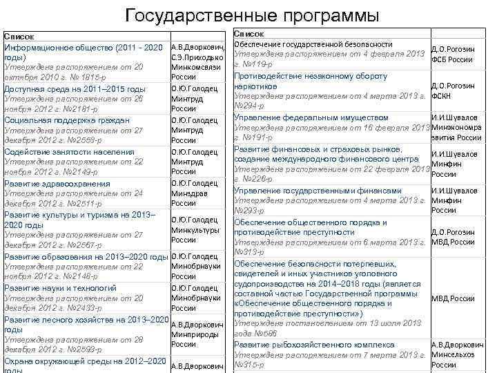 Государственные программы Список     Список