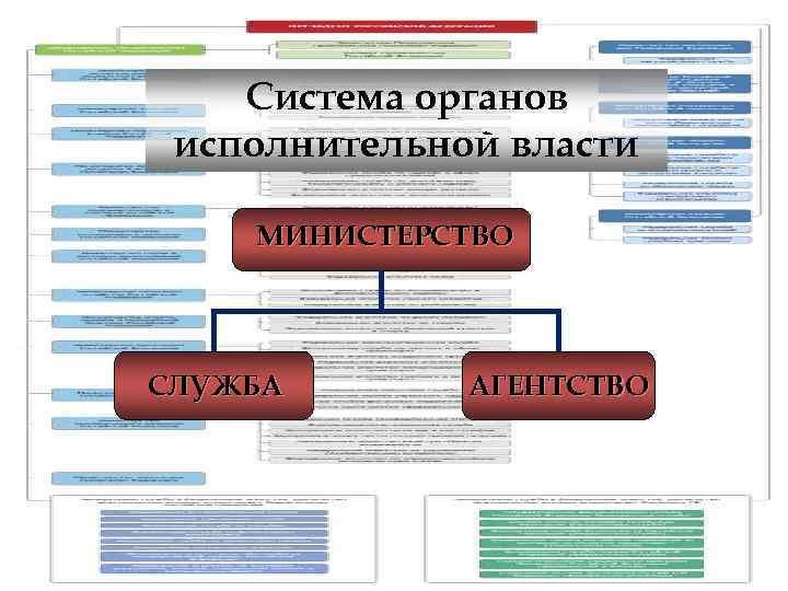 Система органов исполнительной власти МИНИСТЕРСТВО СЛУЖБА  АГЕНТСТВО