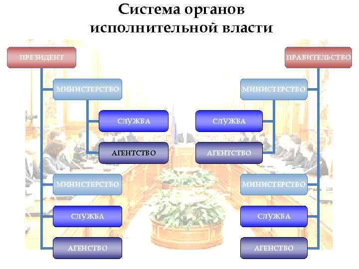 Система органов   исполнительной власти ПРЕЗИДЕНТ