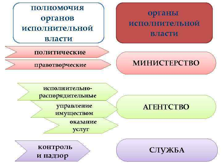 полномочия      органы органов    исполнительной