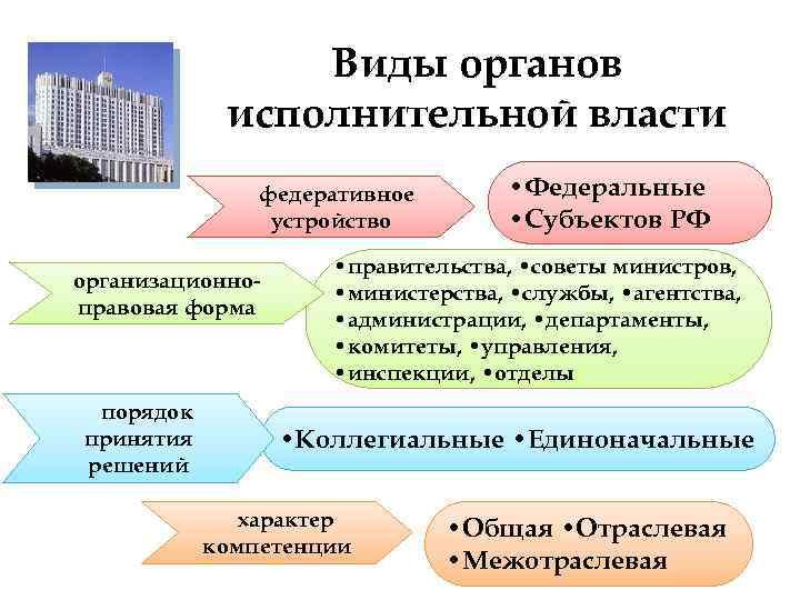 Виды органов   исполнительной власти    федеративное