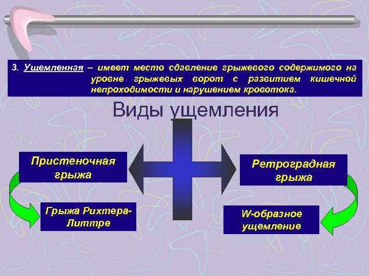 3. Ущемленная – имеет место сдавление грыжевого содержимого на    уровне грыжевых