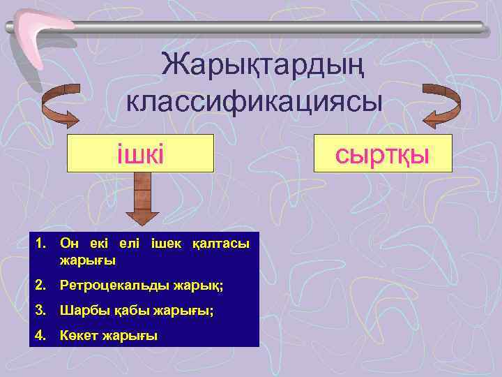 Жарықтардың  классификациясы  ішкі    сыртқы  1.