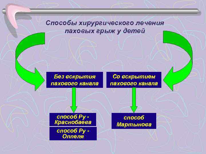 Способы хирургического лечения паховых грыж у детей  Без вскрытия Со вскрытием пахового канала