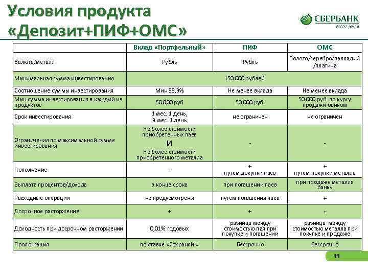Условия продукта «Депозит+ПИФ+ОМС»       Вклад «Портфельный»   ПИФ