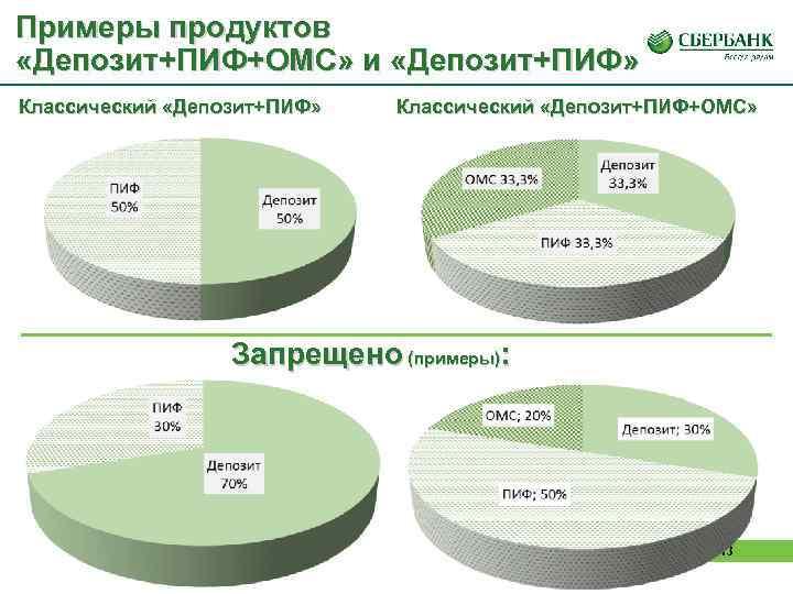 Примеры продуктов «Депозит+ПИФ+ОМС» и «Депозит+ПИФ» Классический «Депозит+ПИФ»  Классический «Депозит+ПИФ+ОМС»    Запрещено
