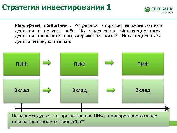 Стратегия инвестирования 1  Регулярные погашения. Регулярное открытие инвестиционного  депозита и покупка паёв.