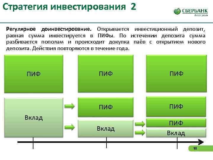 Стратегия инвестирования 2 Регулярное доинвестирование. Открывается инвестиционный депозит, равная сумма инвестируется в ПИФы. По