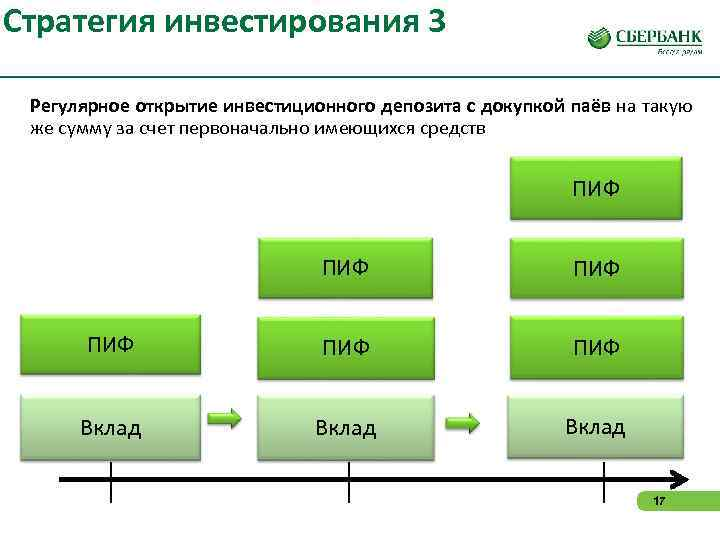 Стратегия инвестирования 3  Регулярное открытие инвестиционного депозита с докупкой паёв на такую же