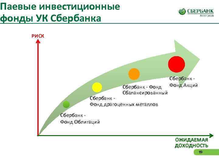 Паевые инвестиционные фонды УК Сбербанка РИСК      Сбербанк - Фонд