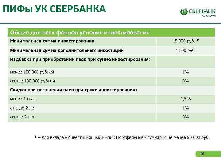 ПИФы УК СБЕРБАНКА  Общие для всех фондов условия инвестирования Минимальная сумма инвестирования