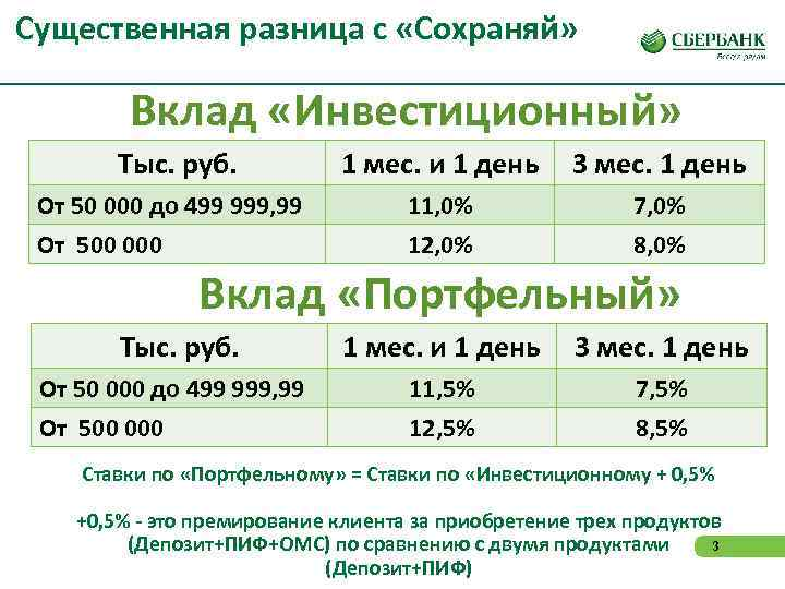 Существенная разница с «Сохраняй»  Вклад «Инвестиционный»   Тыс. руб.   1