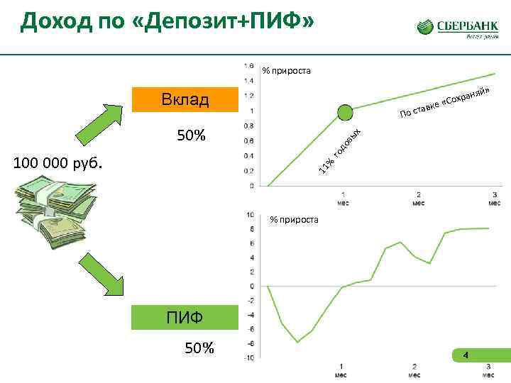 Доход по «Депозит+ПИФ»     % прироста