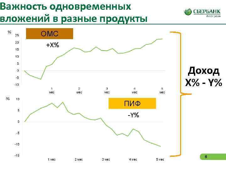 Важность одновременных вложений в разные продукты %  ОМС   +X%