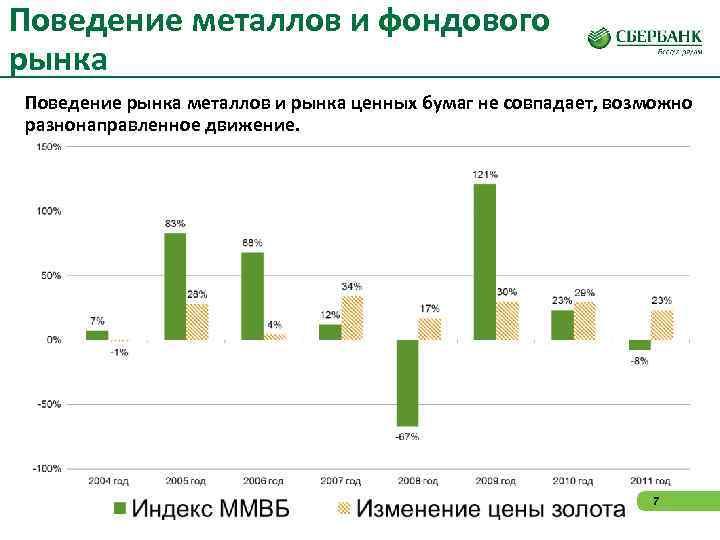 Поведение металлов и фондового рынка Поведение рынка металлов и рынка ценных бумаг не совпадает,