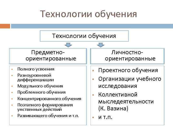 Технологии обучения  Предметно-    Личностно-  ориентированные §
