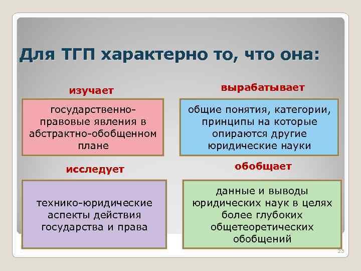 Классификация Методов Познания Государственно-правовых Явлений Шпаргалка