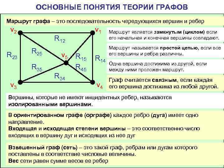 ОСНОВНЫЕ ПОНЯТИЯ ТЕОРИИ ГРАФОВ Маршрут графа – это последовательность чередующихся вершин
