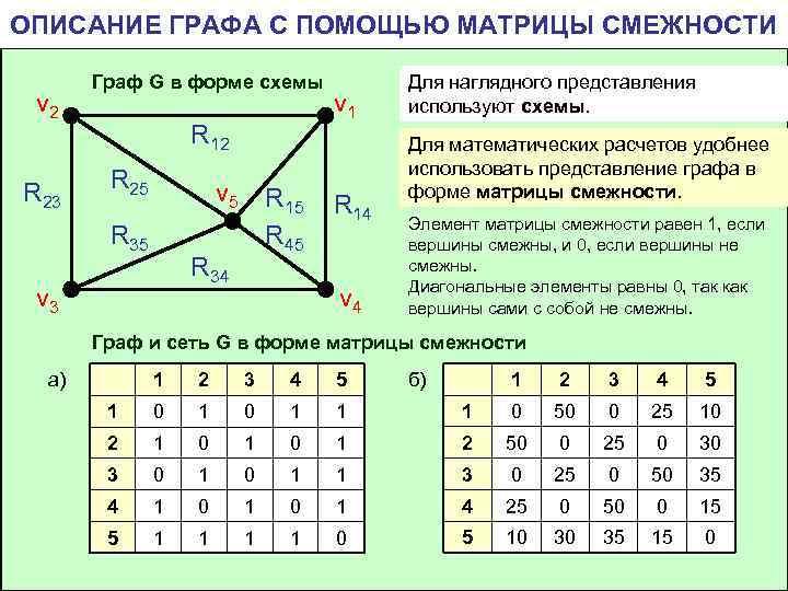 ОПИСАНИЕ ГРАФА С ПОМОЩЬЮ МАТРИЦЫ СМЕЖНОСТИ   Граф G в форме схемы