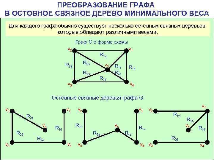 ПРЕОБРАЗОВАНИЕ ГРАФА В ОСТОВНОЕ СВЯЗНОЕ ДЕРЕВО МИНИМАЛЬНОГО ВЕСА Для каждого графа обычно