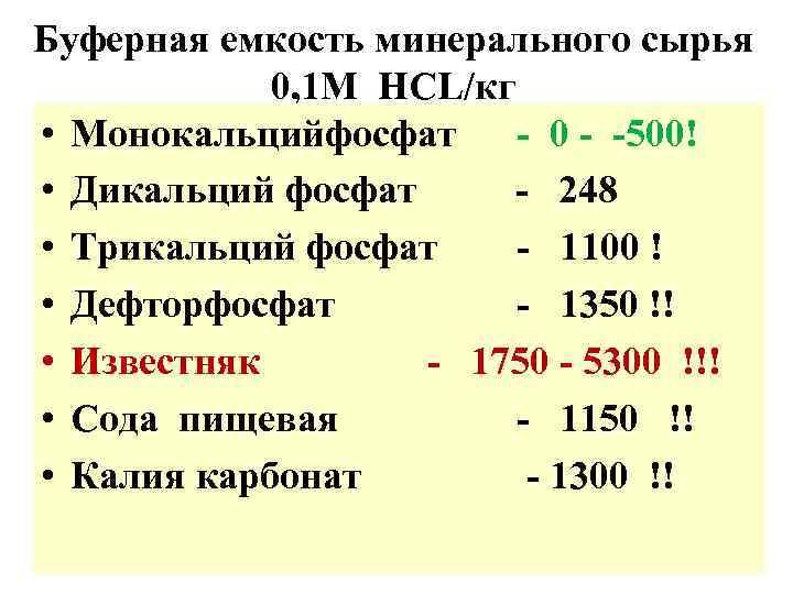 Буферная емкость минерального сырья   0, 1 М HCL/кг • Монокальцийфосфат - 0