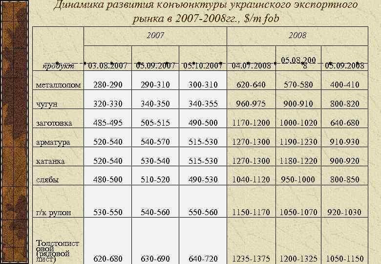 Динамика развития конъюнктуры украинского экспортного    рынка в 2007 -2008