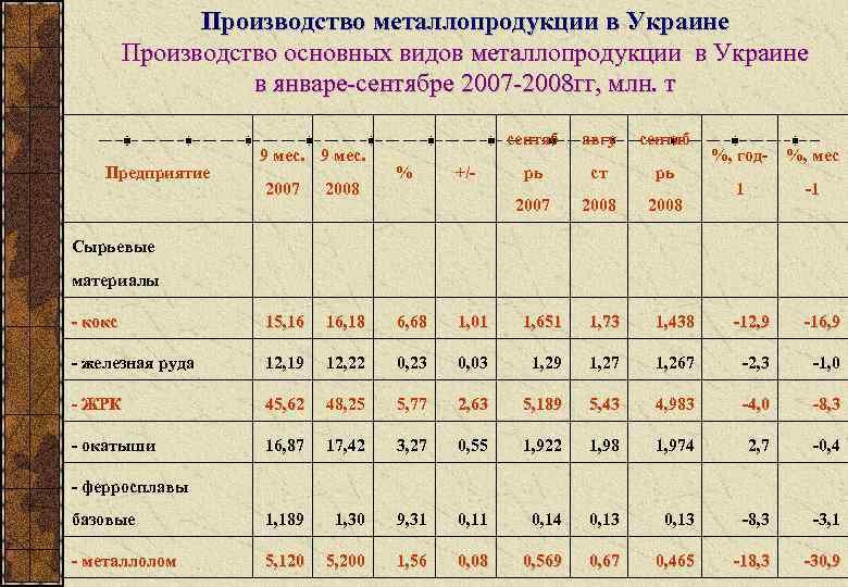 Производство металлопродукции в Украине   Производство основных видов металлопродукции