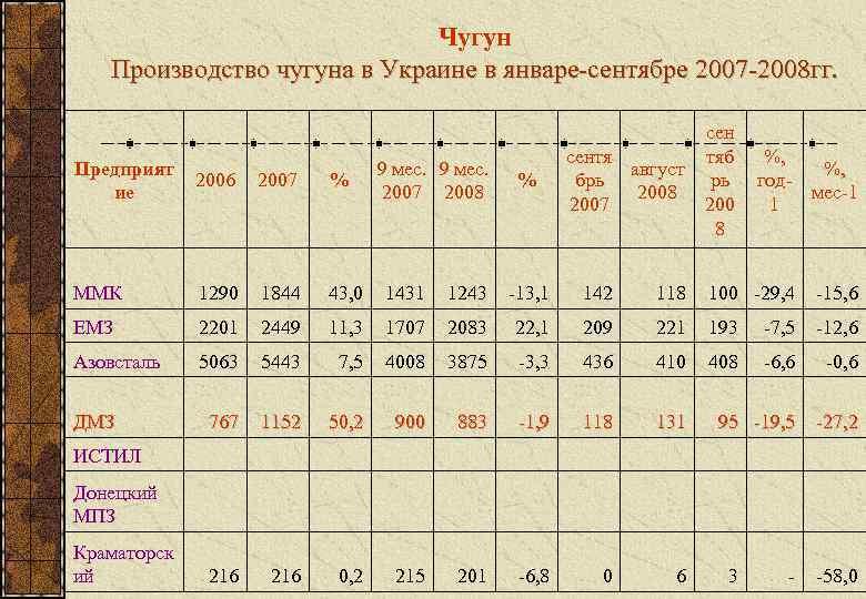 Чугун  Производство чугуна в Украине в январе-сентябре 2007