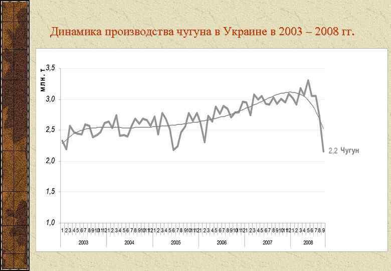 Динамика производства чугуна в Украине в 2003 – 2008 гг.