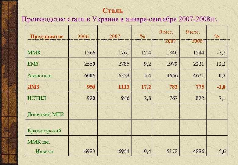 Сталь Производство стали в Украине в январе-сентябре 2007 -2008 гг.