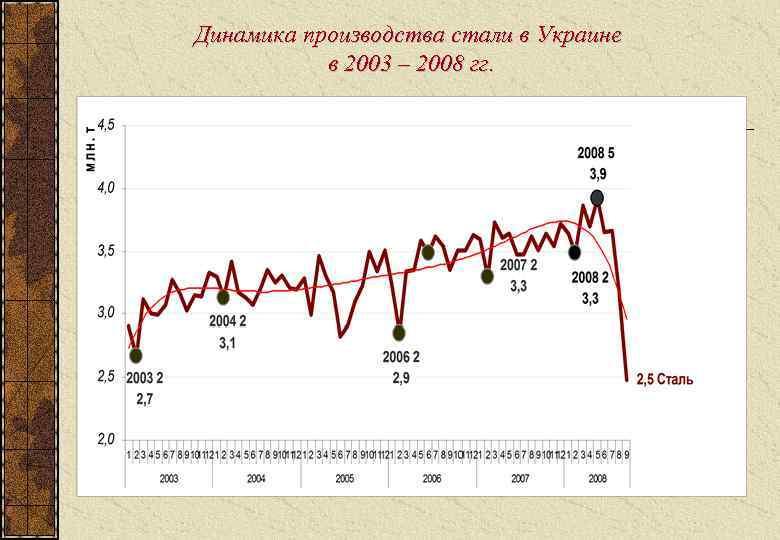 Динамика производства стали в Украине  в 2003 – 2008 гг.