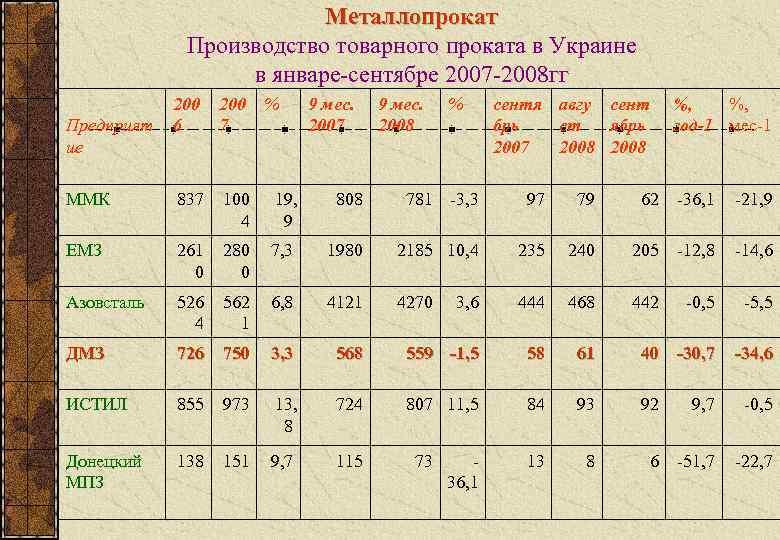Металлопрокат   Производство товарного проката в Украине